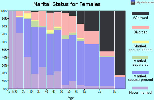 Walla Walla County marital status for females