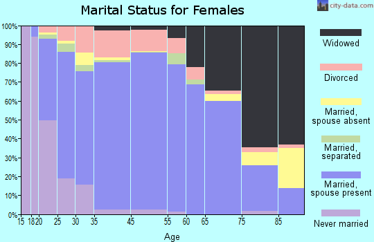 San Diego County marital status for females