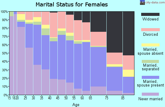 Leon County marital status for females