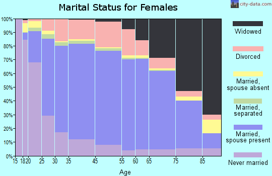Columbia County marital status for females