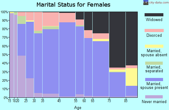 Kingfisher County marital status for females