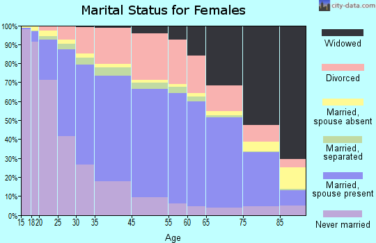 Hawkins County marital status for females