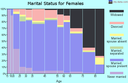 Marathon County marital status for females