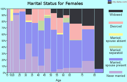 San Francisco County marital status for females