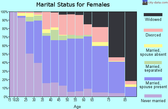 Jay County marital status for females