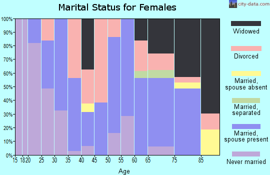 Plaquemines Parish marital status for females