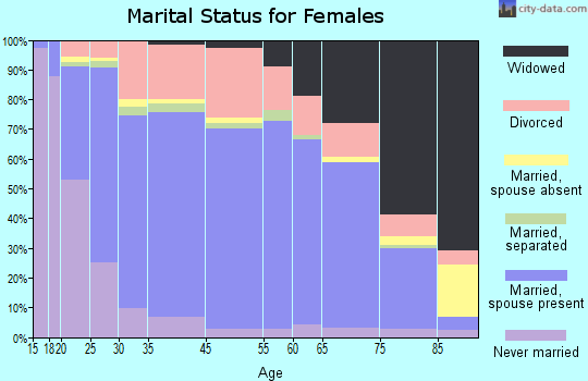 Orangeburg County marital status for females