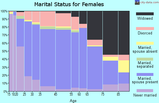 Haywood County marital status for females