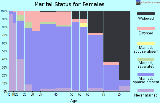 Pocahontas County marital status for females