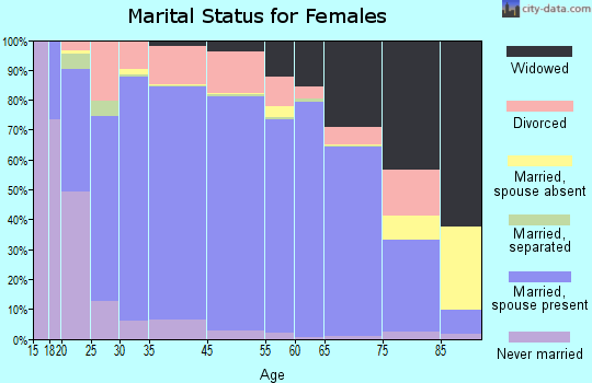 Bradford County marital status for females