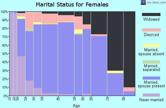 Guthrie County marital status for females
