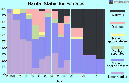 Harper County marital status for females