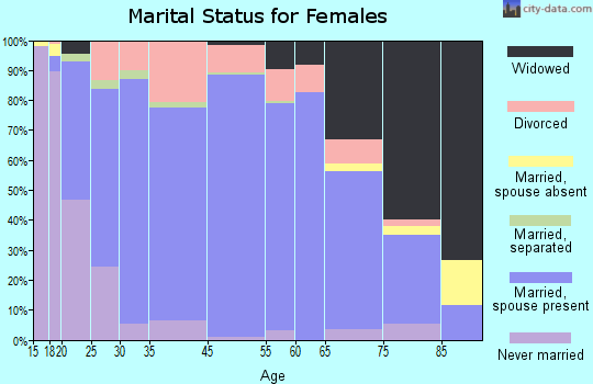 Kalamazoo County marital status for females