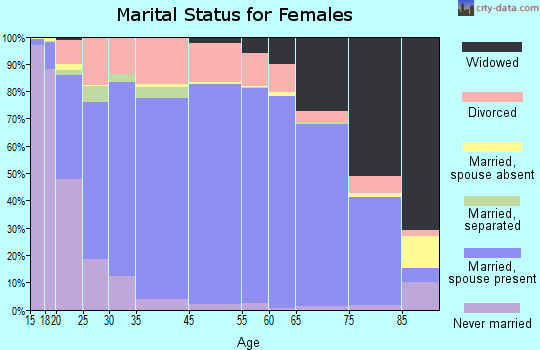 Lawrence County marital status for females
