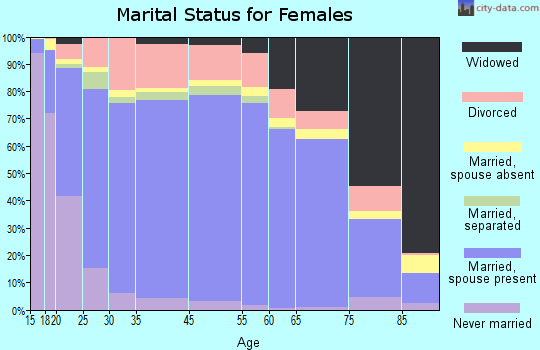 Pickens County marital status for females