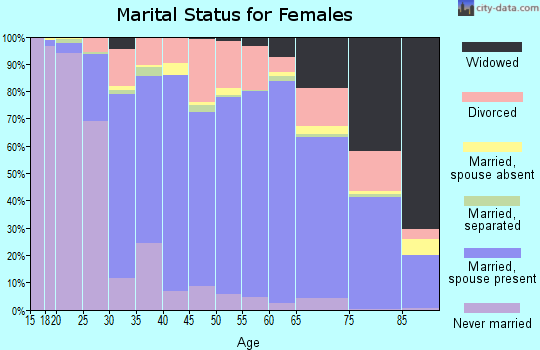 Lincoln County marital status for females