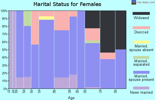 Harvey County marital status for females