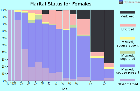 Le Flore County marital status for females