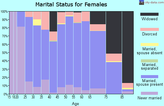 Barber County marital status for females