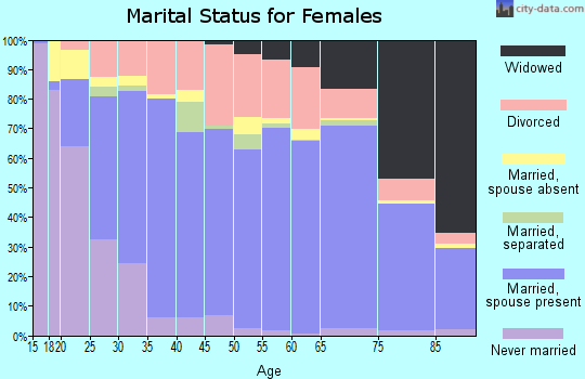 Manatee County marital status for females