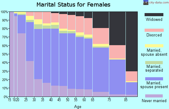 Johnson County marital status for females