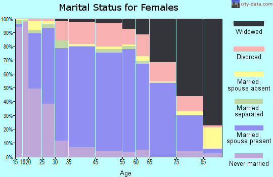 Montezuma County marital status for females