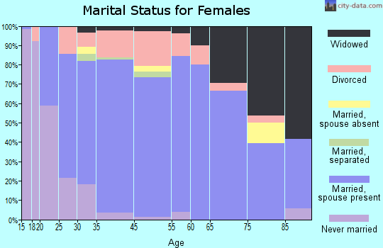Twin Falls County marital status for females