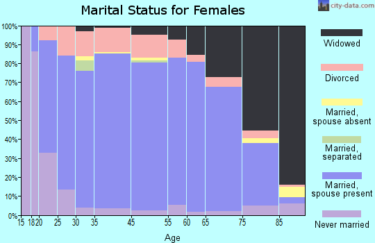 Lyon County marital status for females