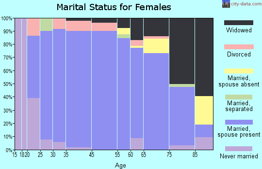 Harlan County marital status for females