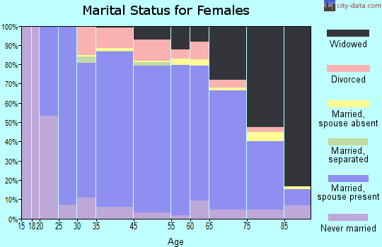 Randolph County marital status for females