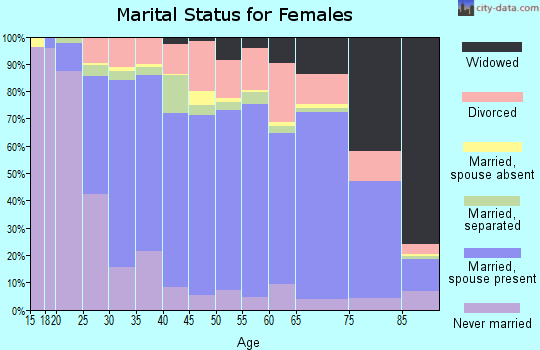 Santa Clara County marital status for females