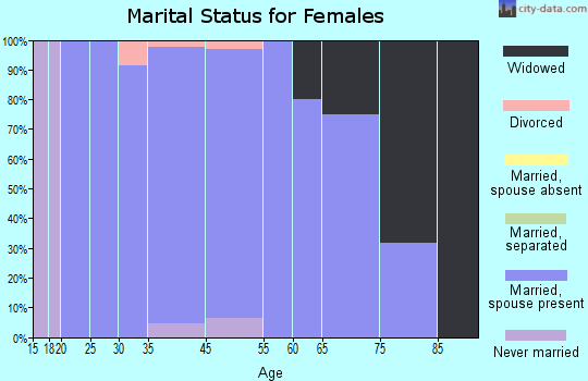 Jo Daviess County marital status for females