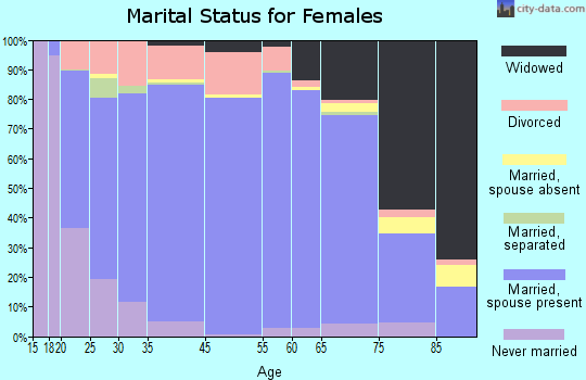 Harrison County marital status for females
