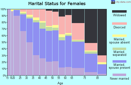 Harnett County marital status for females