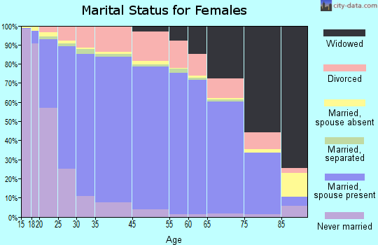 Sumter County marital status for females