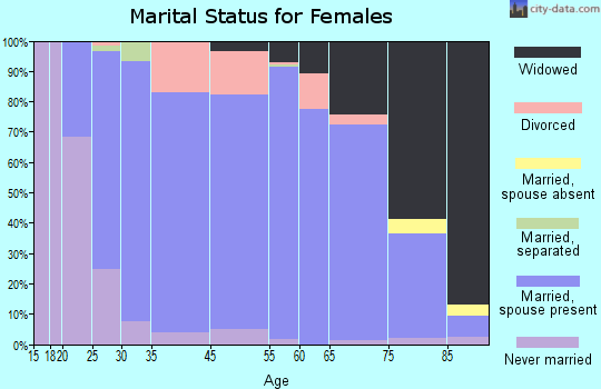 Santa Cruz County marital status for females