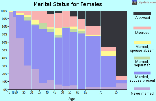 Mahnomen County marital status for females