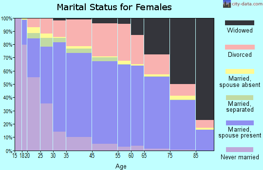 Mifflin County marital status for females