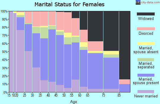 Collingsworth County marital status for females