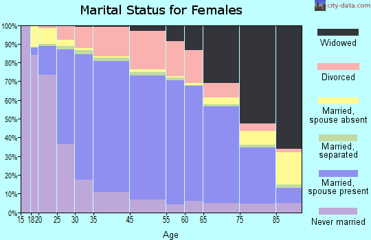 Outagamie County marital status for females