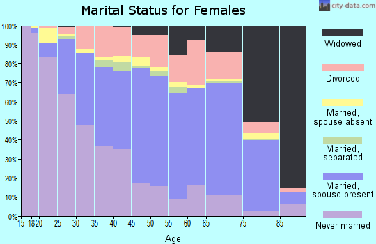 Marshall County marital status for females