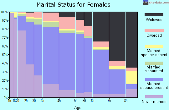 St. Lawrence County marital status for females