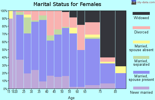 Marengo County marital status for females