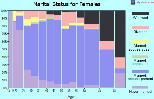 Okaloosa County marital status for females
