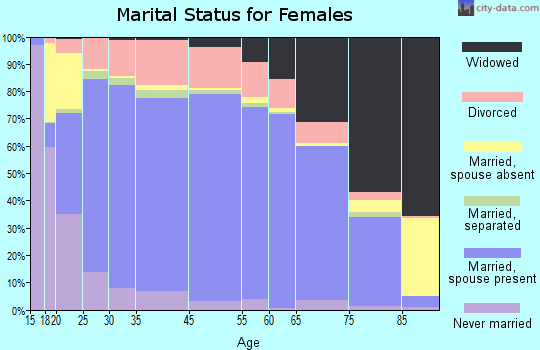 Billings County marital status for females