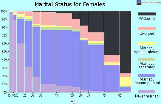 Marion County marital status for females