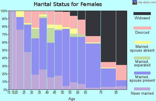 Sheridan County marital status for females