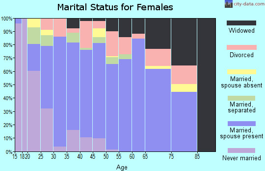 Ashtabula County marital status for females