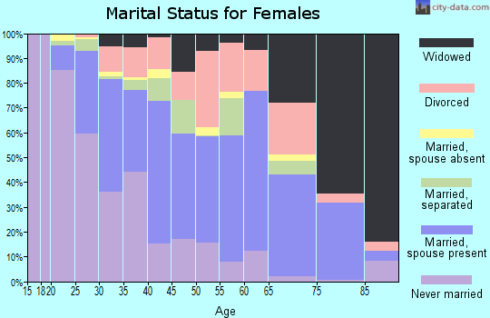 Saratoga County marital status for females