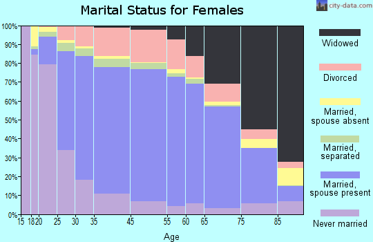 Taylor County marital status for females